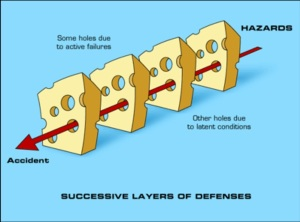 James Reason Swiss Cheese Model. BMJ, 2000 Mar 18:320(7237): 768-770