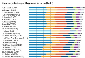 UN Happiness Report 2013 The Swiss in at number 3