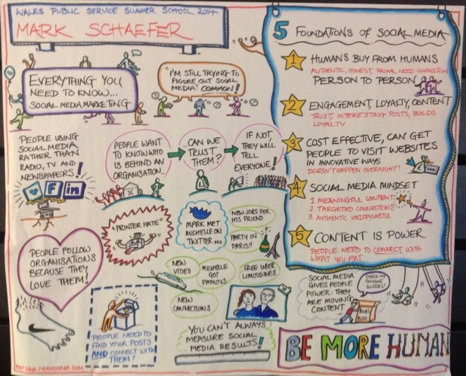 Graphic of Mark Schaefr's talk via Fran O' Hara http://www.franohara.com