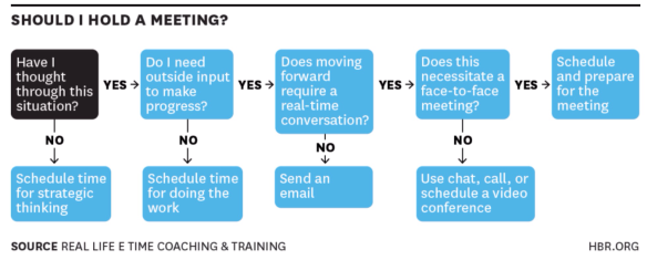 Harvard Business Review Graphic - Meetings go grown up  and serious
