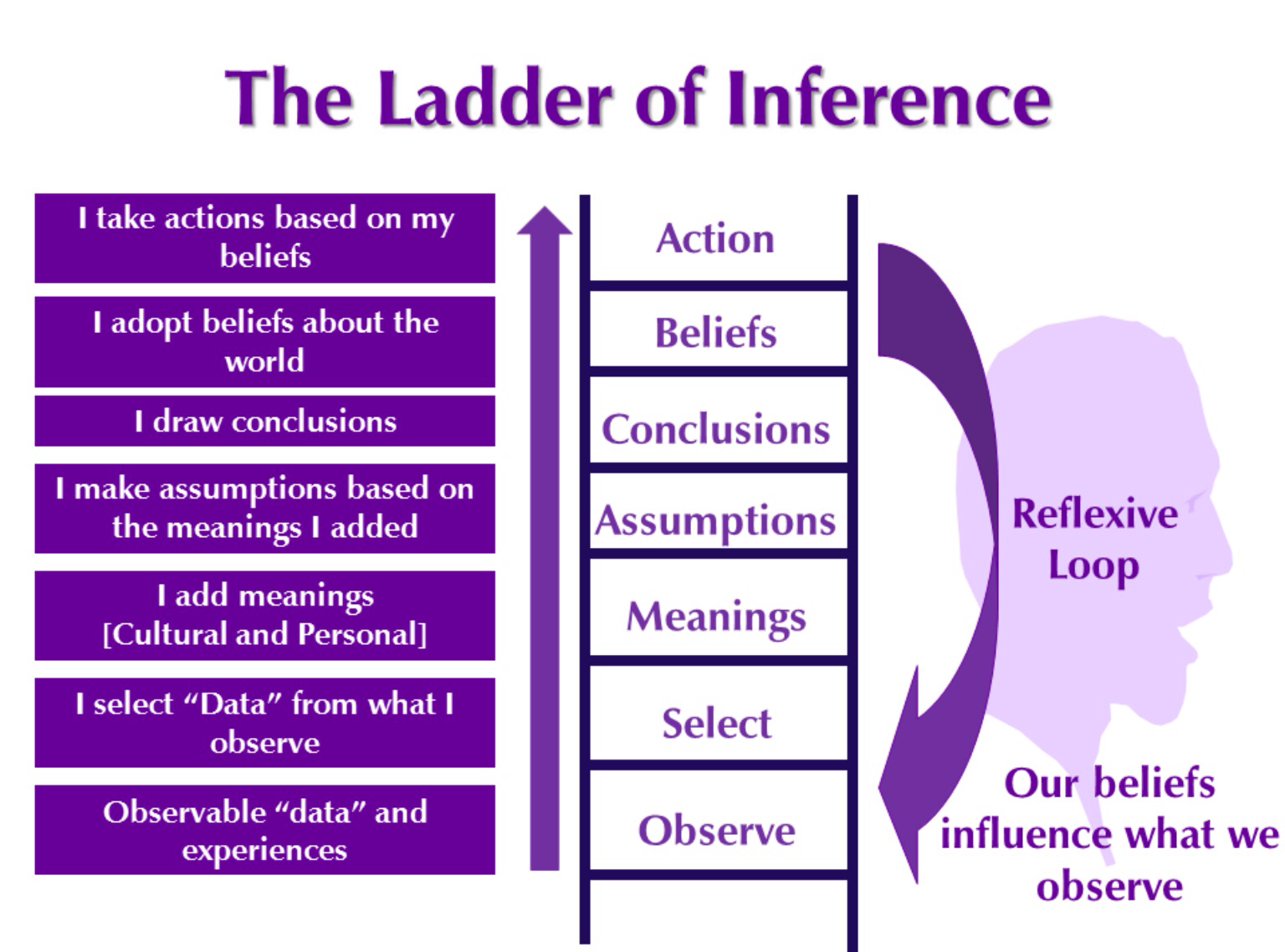 「Ladder of Inference」的圖片搜尋結果