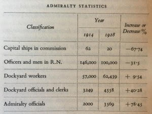 Admiralty Statistics - More Admirals than Ships....